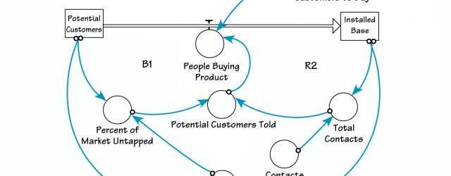 Stock And Flow Diagram The Systems Thinker Step Step Stocks And Flows Converting From