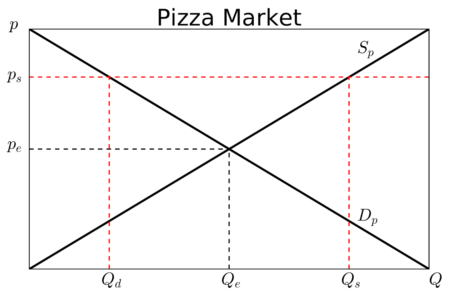 Supply And Demand Diagram Money Markets And Misperceptions Building Supply And Demand