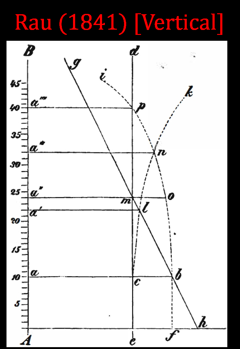 Supply And Demand Diagram Notation Why Is Price On The Vertical Axis And Quantity On The