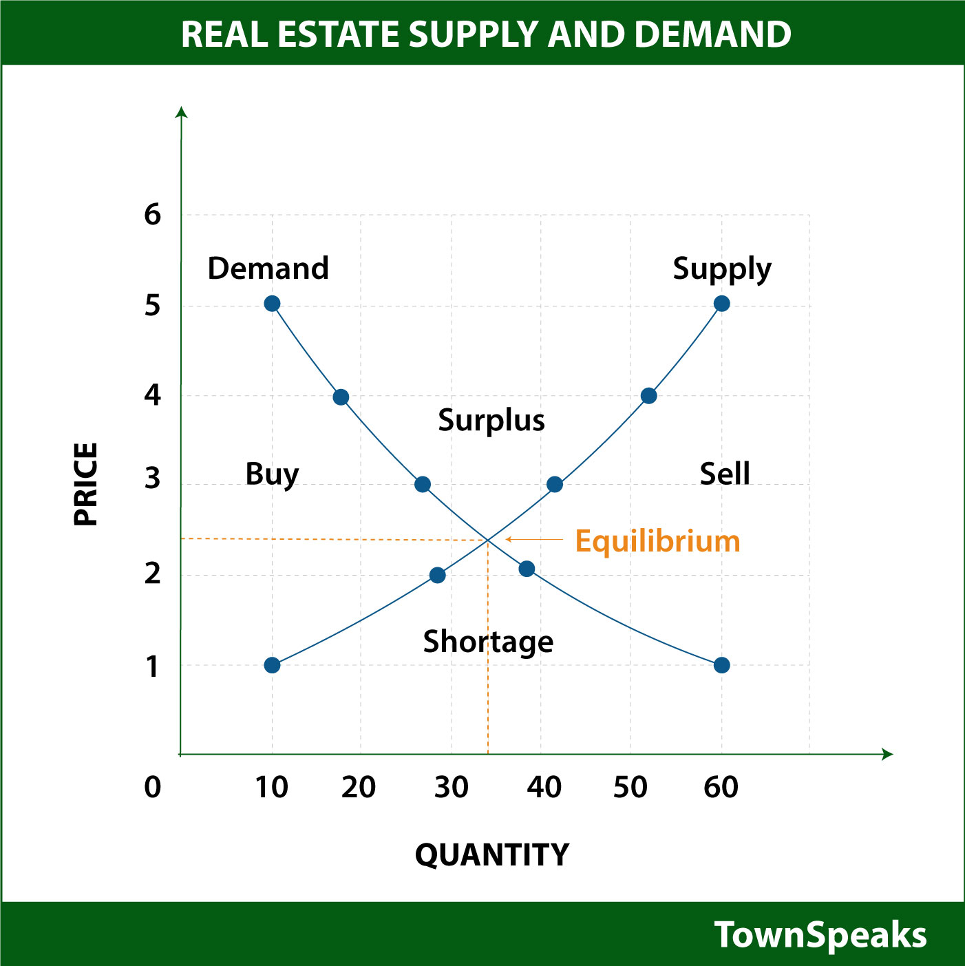 Supply And Demand Diagram Real Estate Supply And Demand Curve 1 Psr Brokerage