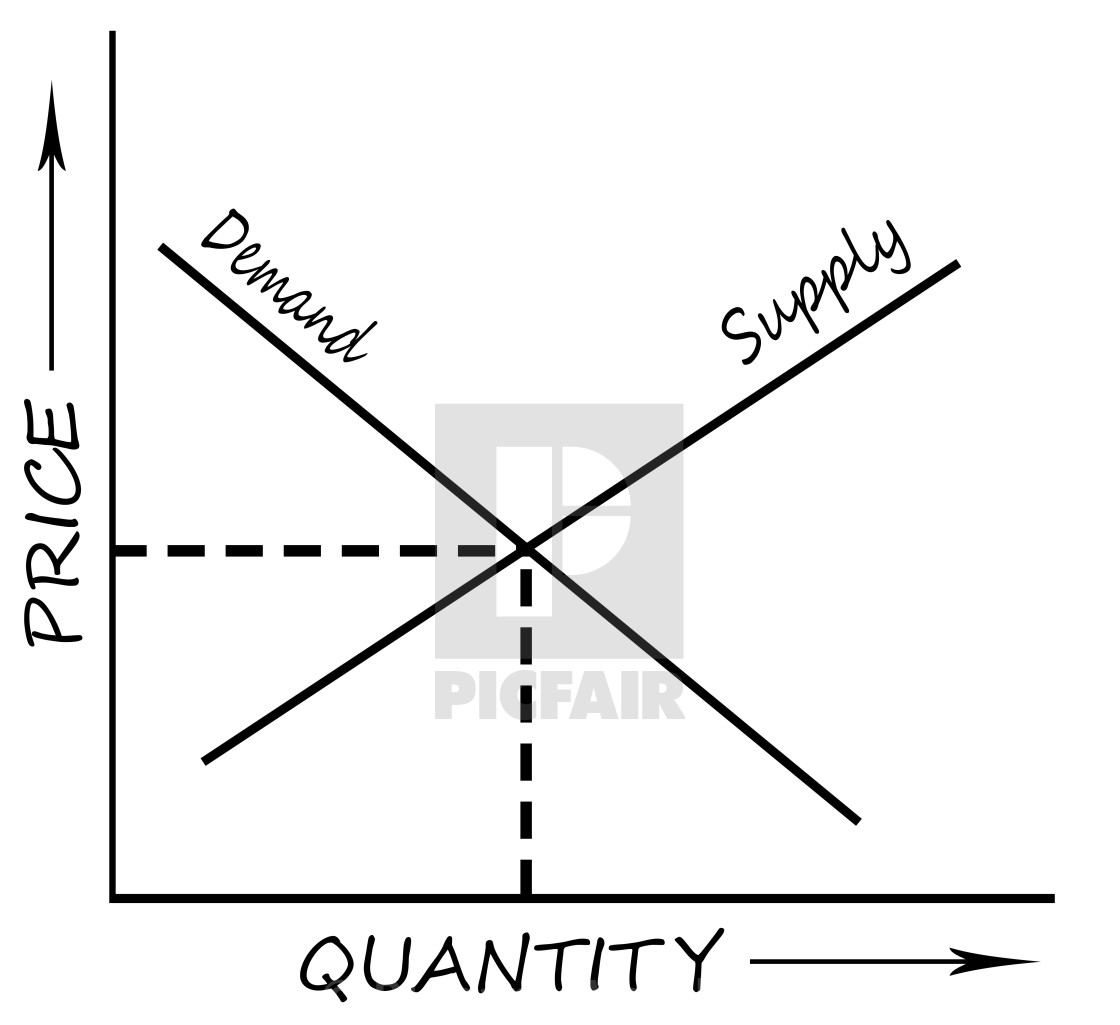 Supply And Demand Diagram Supply And Demand Chart License Download Or Print For 18600