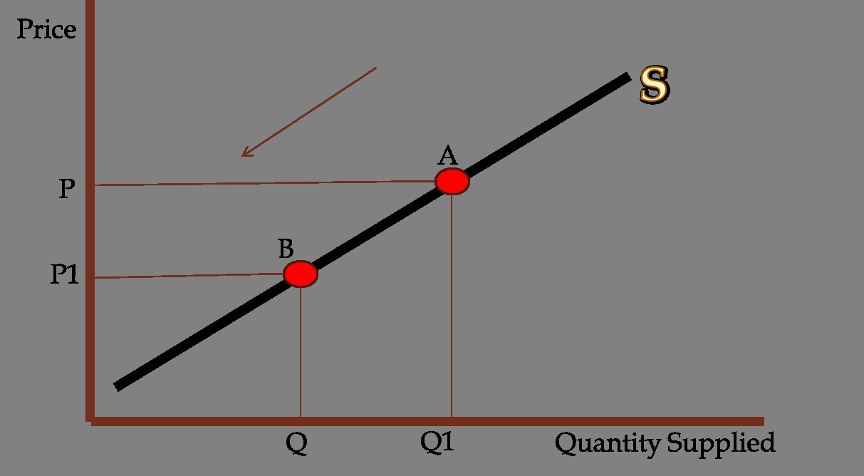 Supply And Demand Diagram Supply Demand Curves A Level Revision Simple Revision