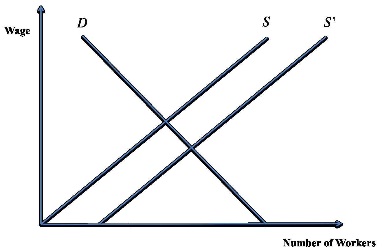 Supply And Demand Diagram The Economics Of Immigration Owenzidar