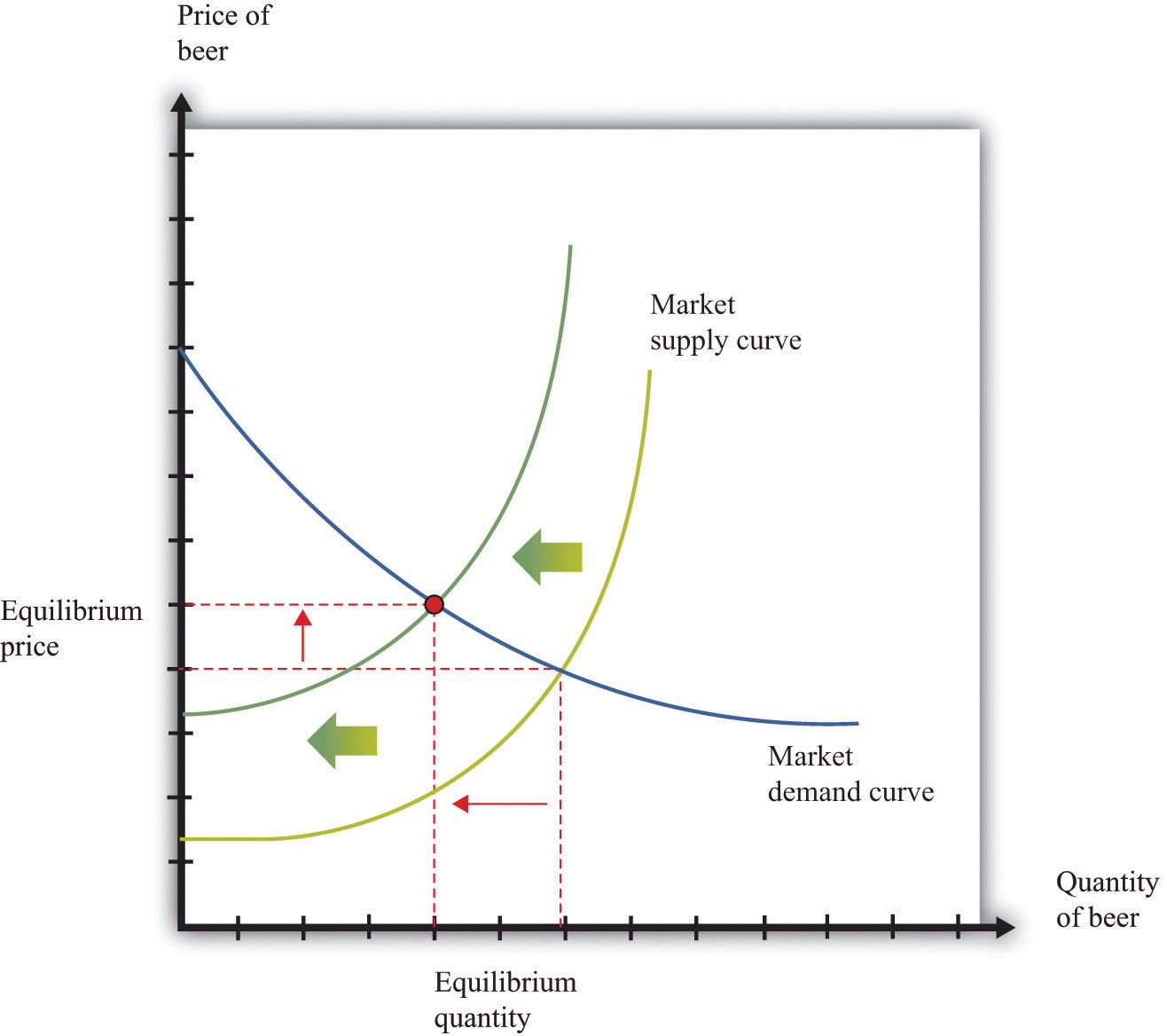 Supply And Demand Diagram Using The Supply And Demand Framework