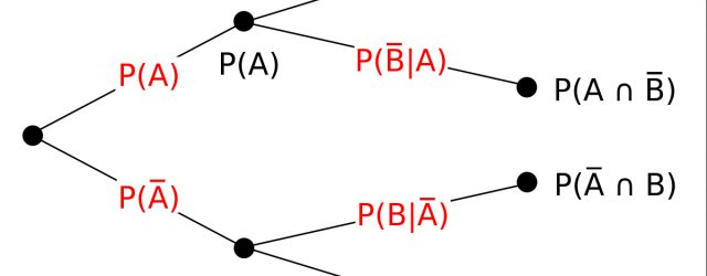 Tree Diagram Definition Tree Diagram Probability Theory Wikipedia