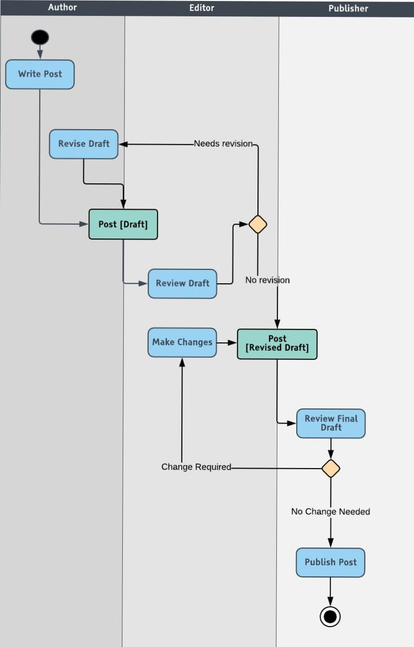 Uml Diagram Tool All You Need To Know About Uml Diagrams Types And 5 Examples