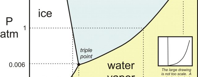 Water Phase Diagram What Is The Phase Diagram For Water Socratic