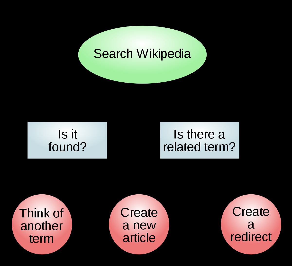 What Is A Diagram Diagram Wikipedia