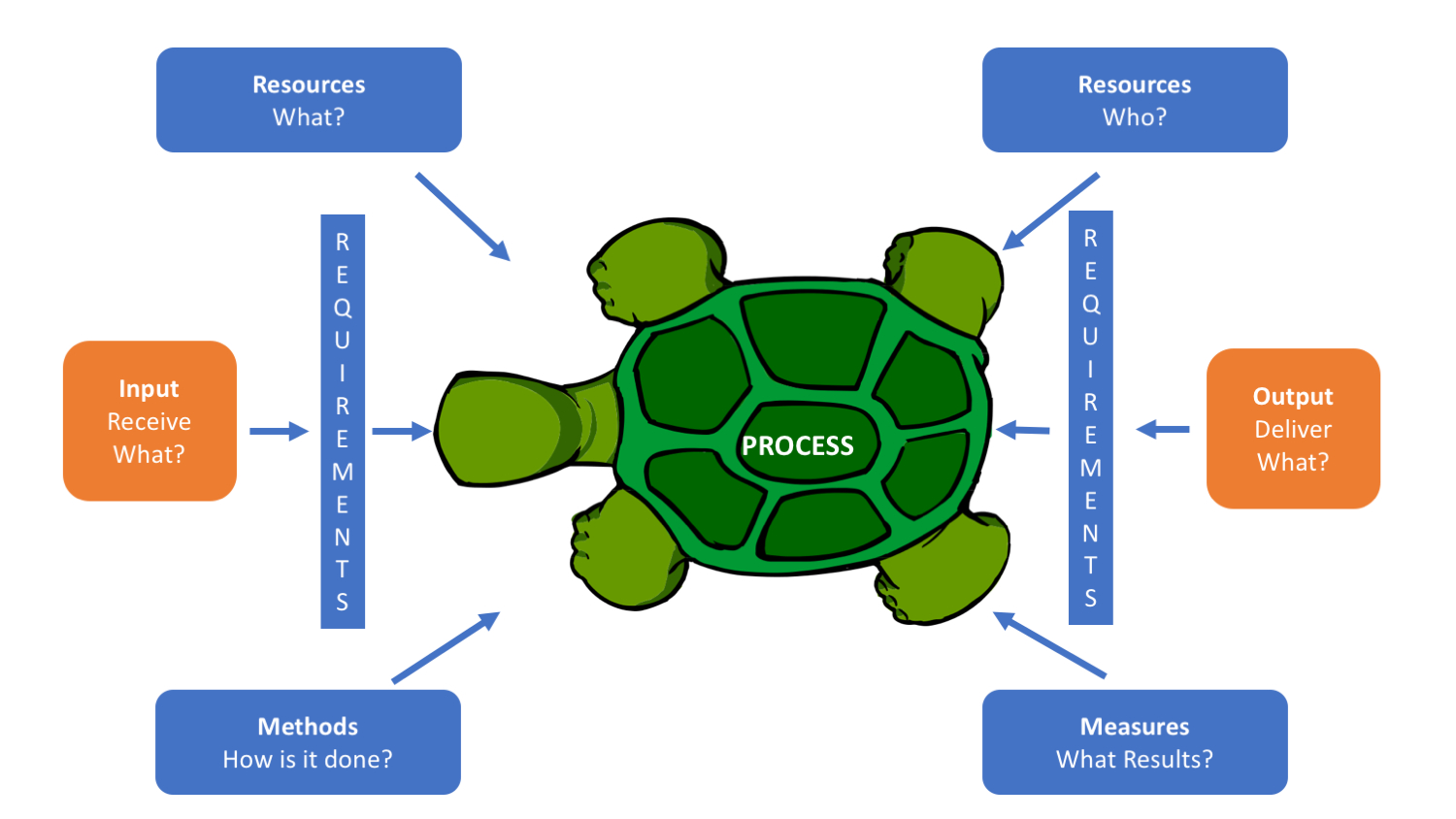 What Is A Diagram Using Turtle Diagram In Iso 9001 9000 Store
