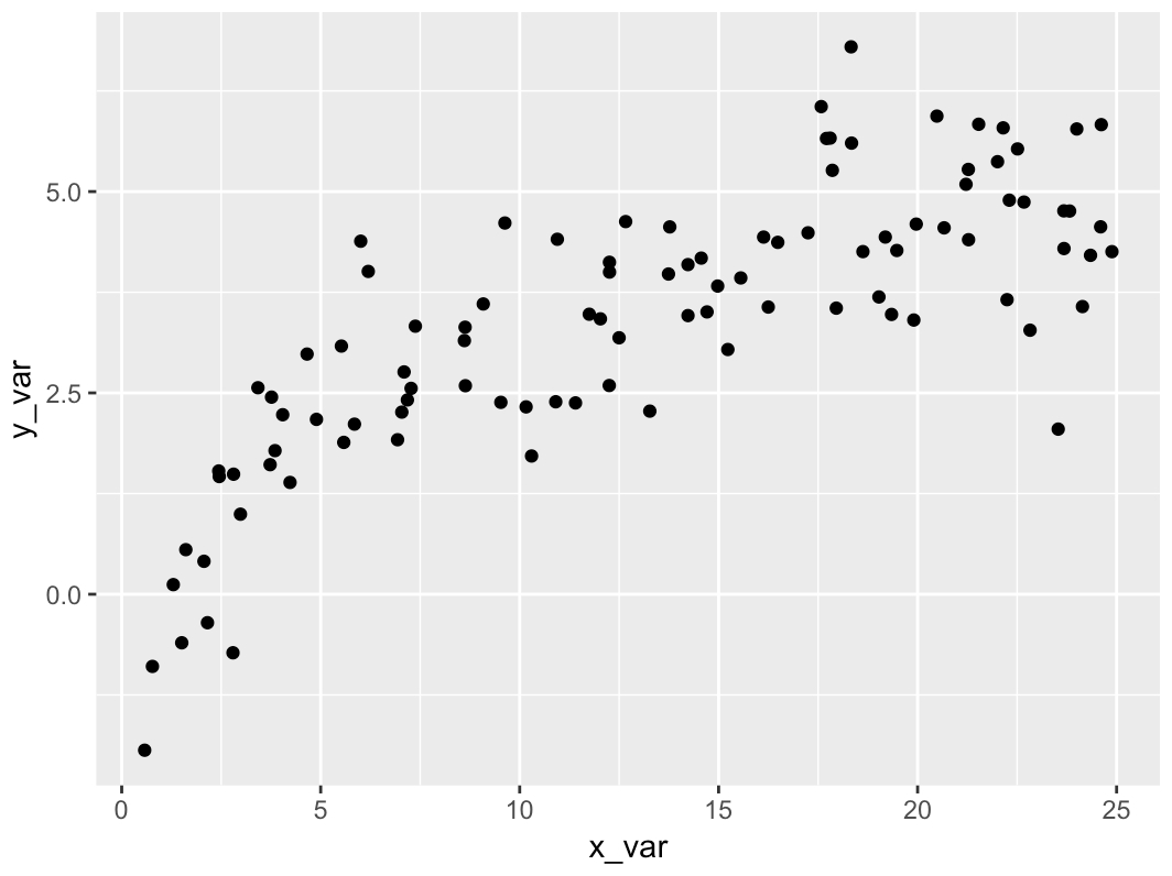 What Is A Scatter Diagram How To Make A Scatter Plot In R Sharp Sight