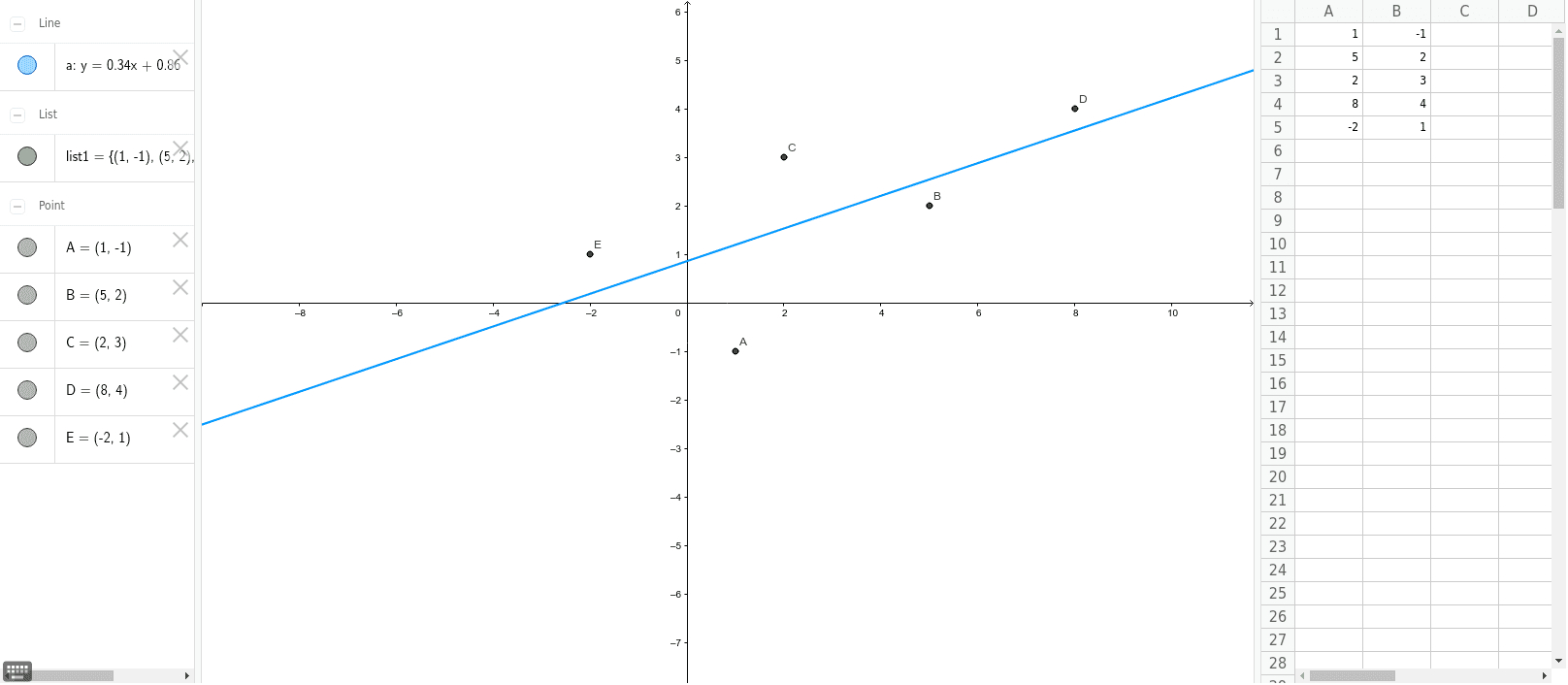 What Is A Scatter Diagram Scatter Plot And Best Fit Line Geogebra