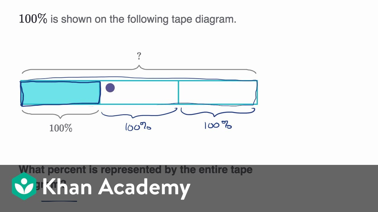 What Is A Tape Diagram Percents From Fraction Models Video Khan Academy