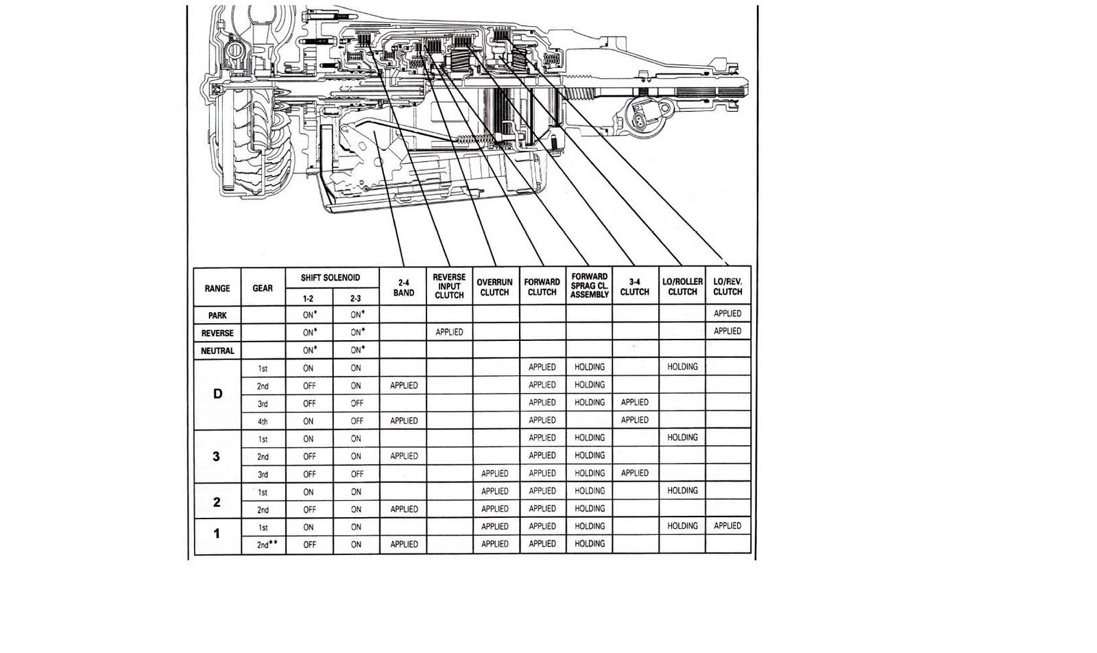 4L60e Solenoid Diagram 4l60e Transmission Solenoid Diagram Images Of Wiring Diagrams