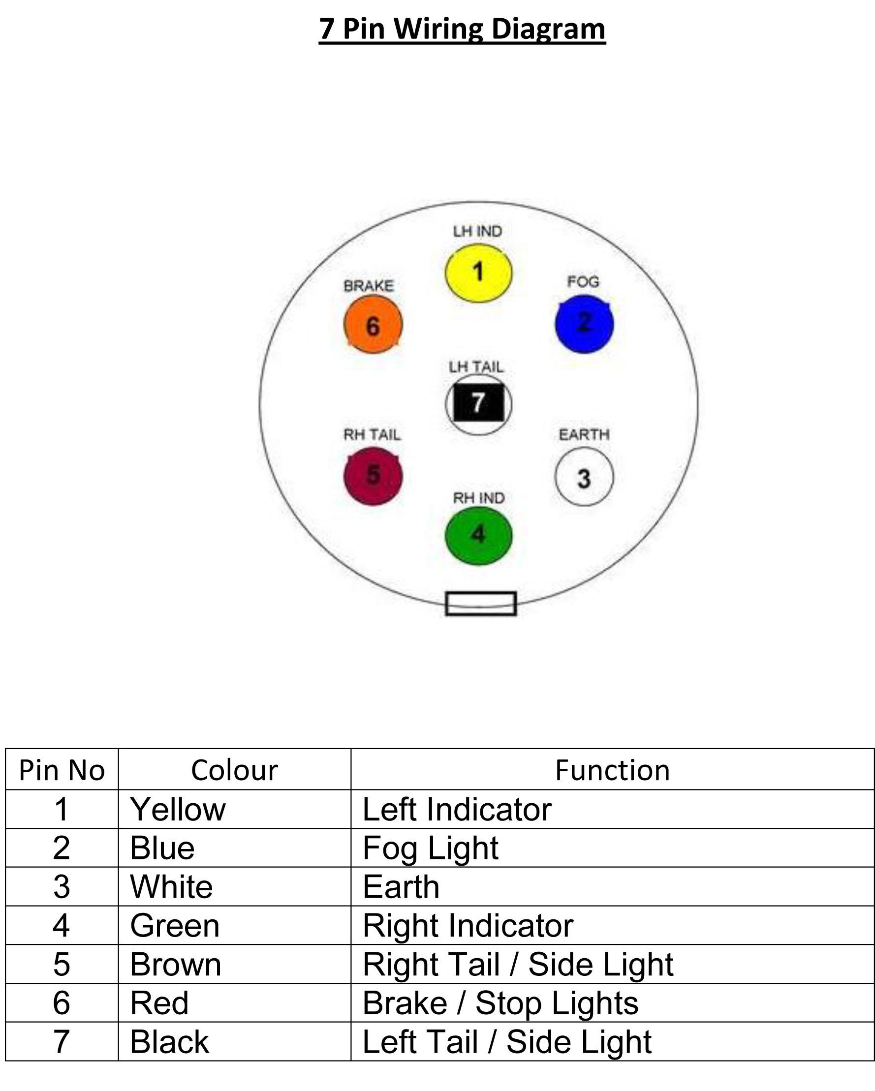 7 Pin Wiring Diagram 7 Pin Wire Diagram Today Diagram Database