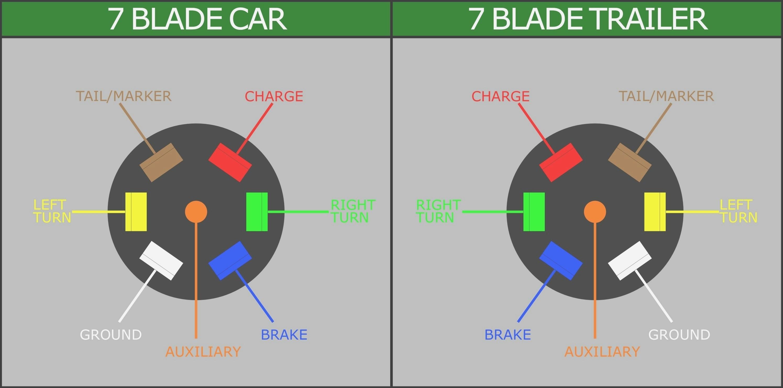 7 Way Trailer Wiring Diagram 7 Way Wiring Kit Wiring Diagram Review