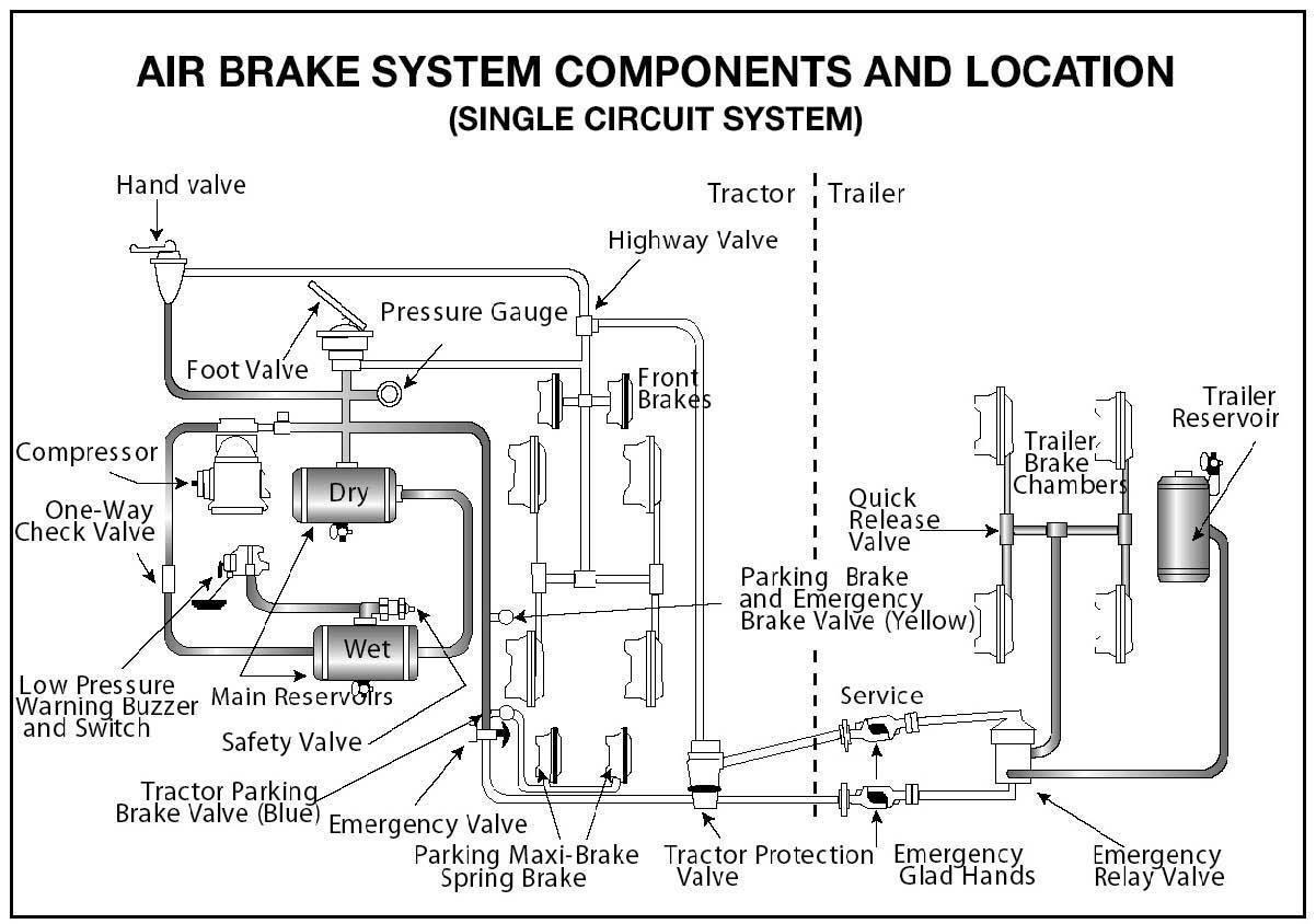 Air Brake Foot Valve Diagram Air Brake Supply Or Wet Tank