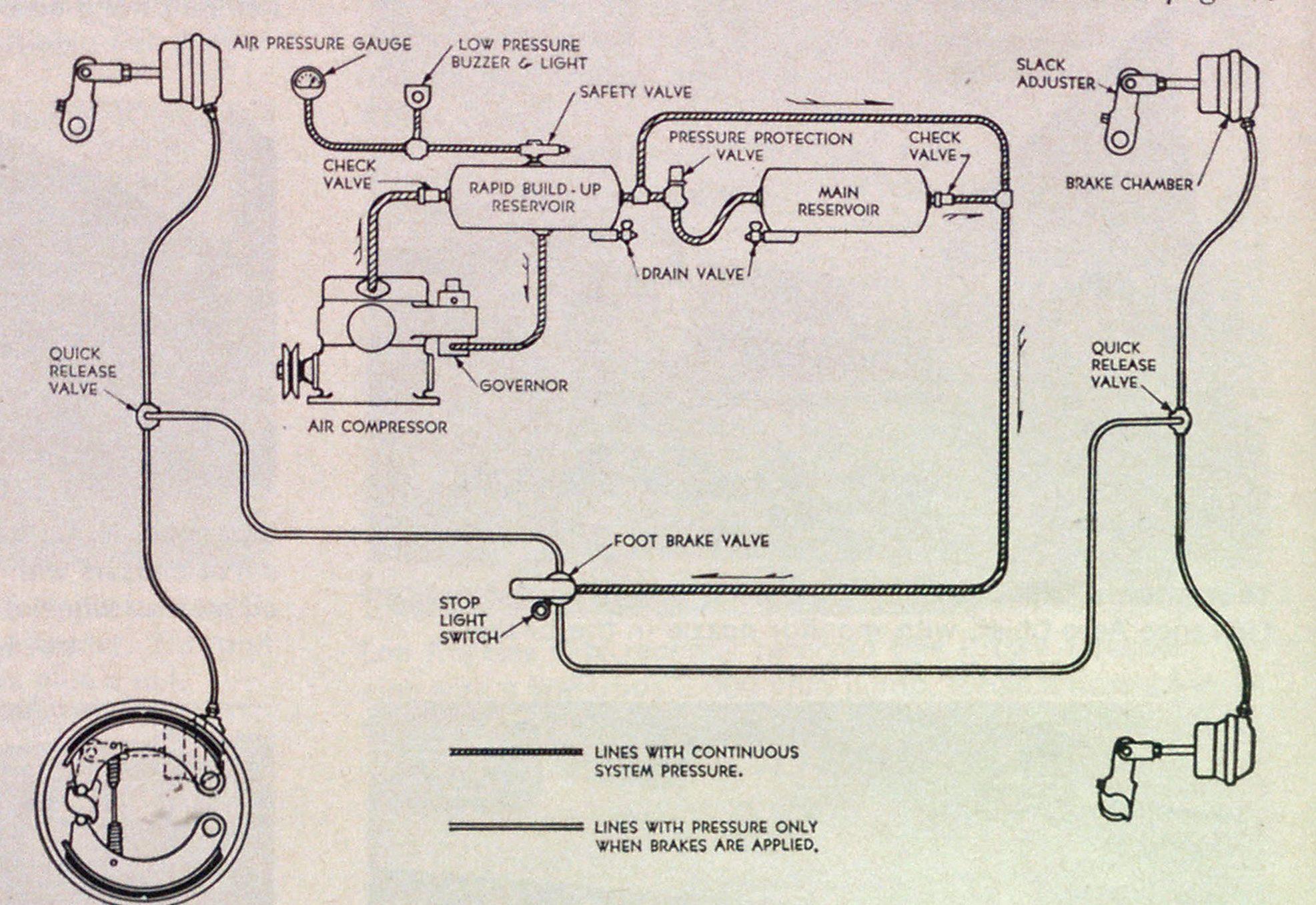Air Brake Foot Valve Diagram Care Of Air Brakes Requires Understanding Of System Fire Engineering