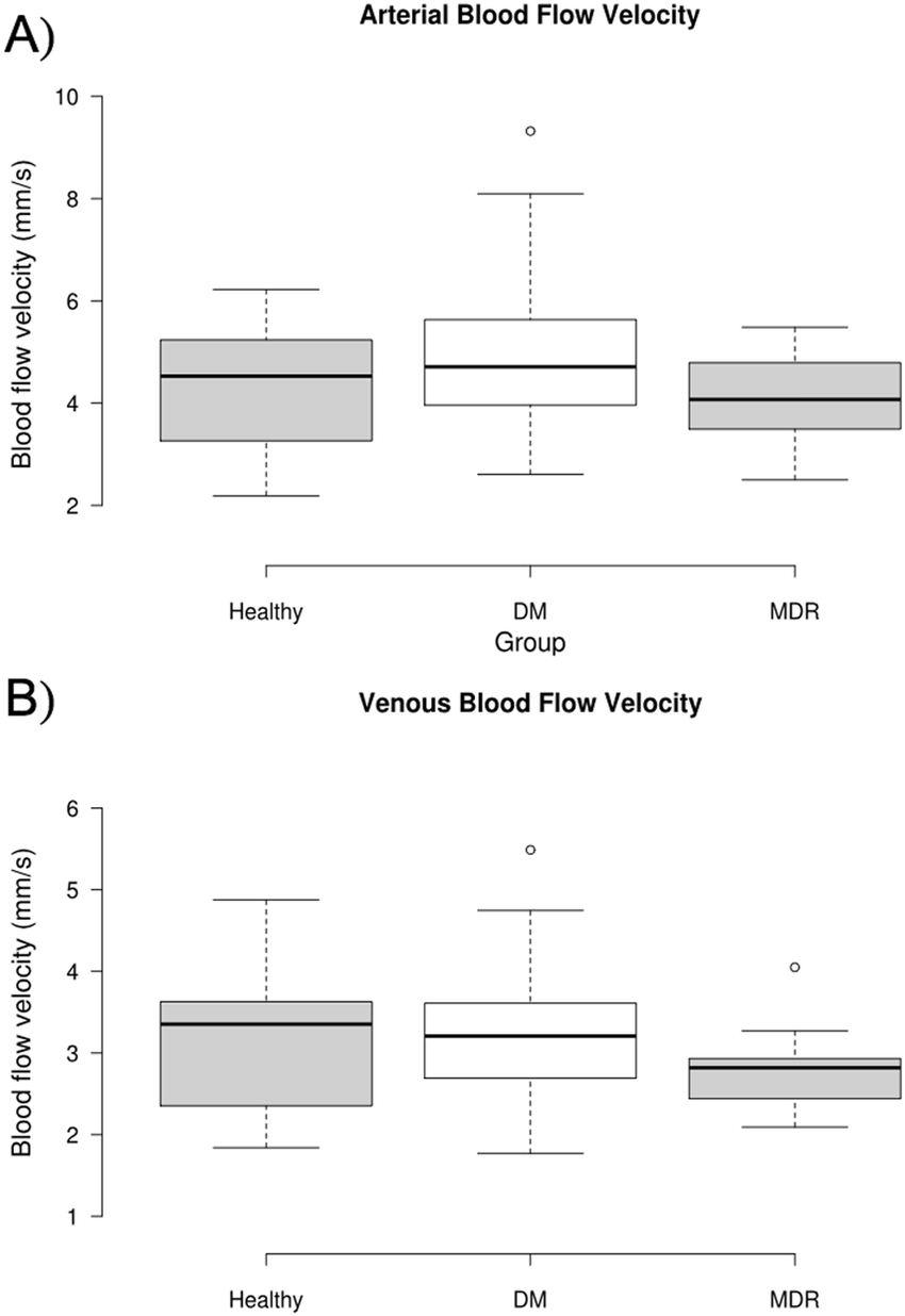 Arteries And Veins Diagram Box Plot Trends For Blood Flow Velocity In Arteries And Veins A