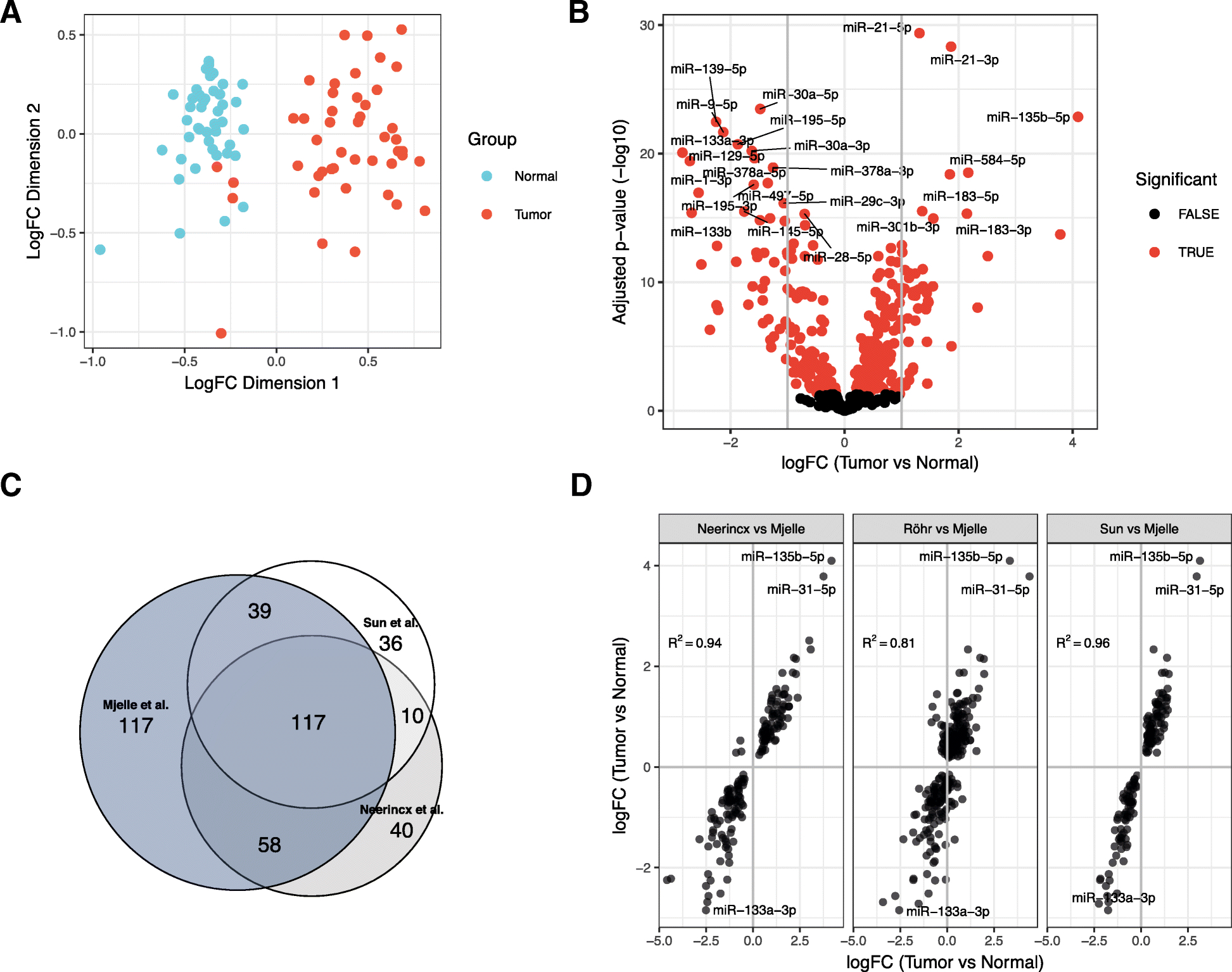 Bacteria And Virus Venn Diagram Small Rna Expression From Viruses Bacteria And Human Mirnas In