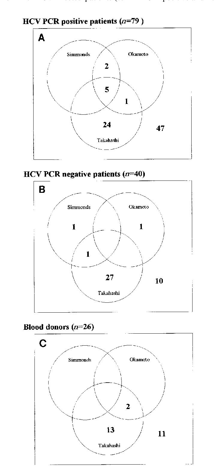 Bacteria And Virus Venn Diagram Venn Diagram Illustrates Overlap In Tt Virus Positivity With