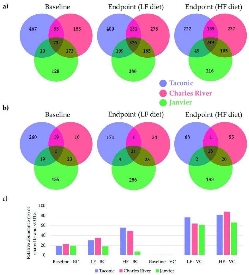 Bacteria And Virus Venn Diagram Venn Diagrams Illustrating The Number Of Shared Caecal A Bacterial