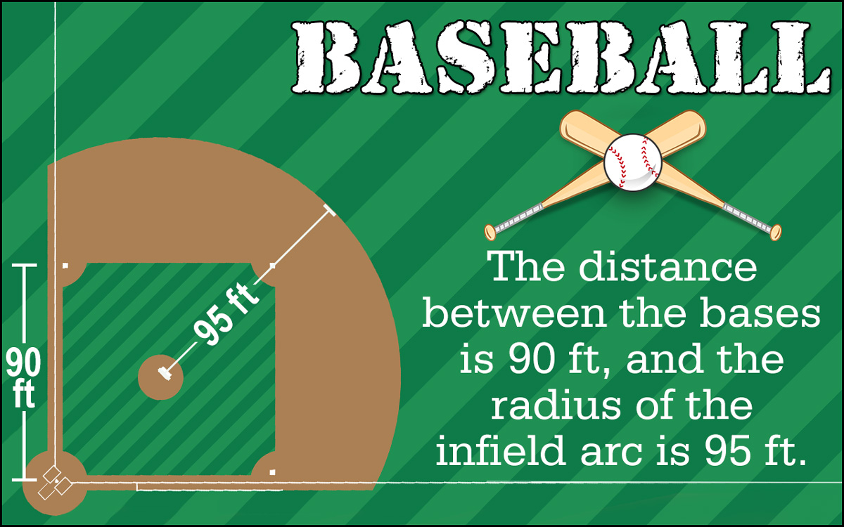 Baseball Field Diagram An Overview Of The Basic Baseball Field Measurements And Diagram