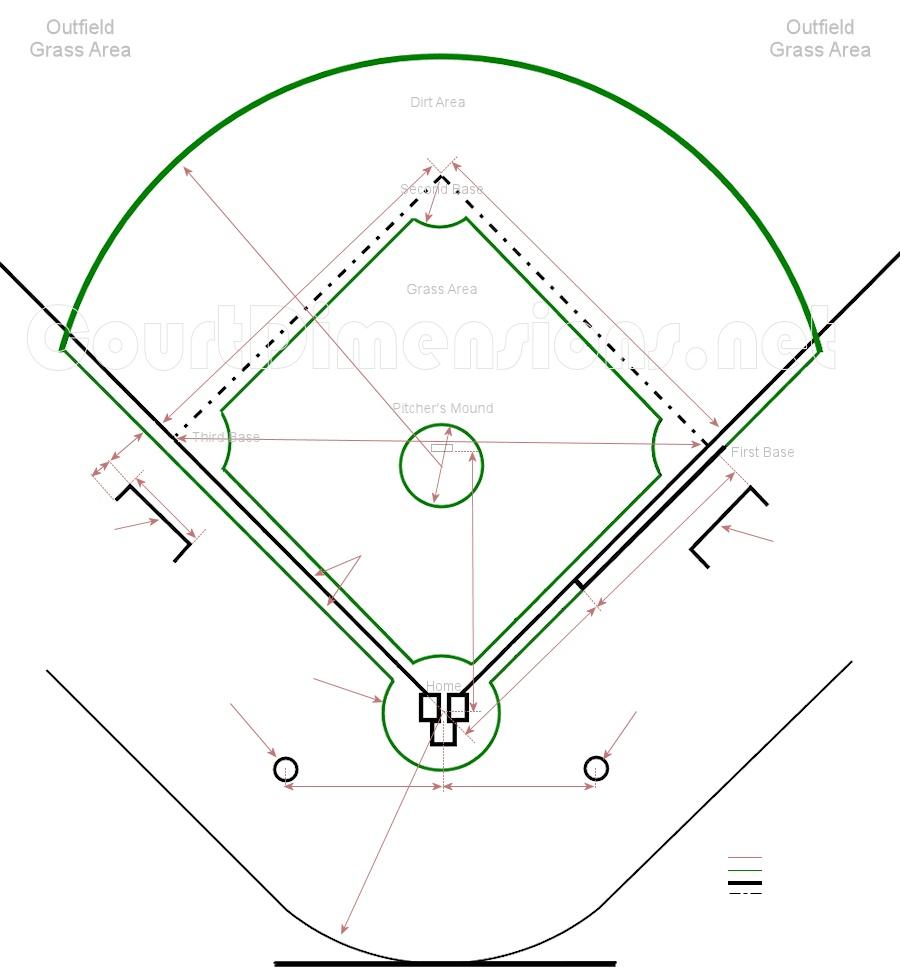 Baseball Field Diagram Baseball Field Dimensions Measurements