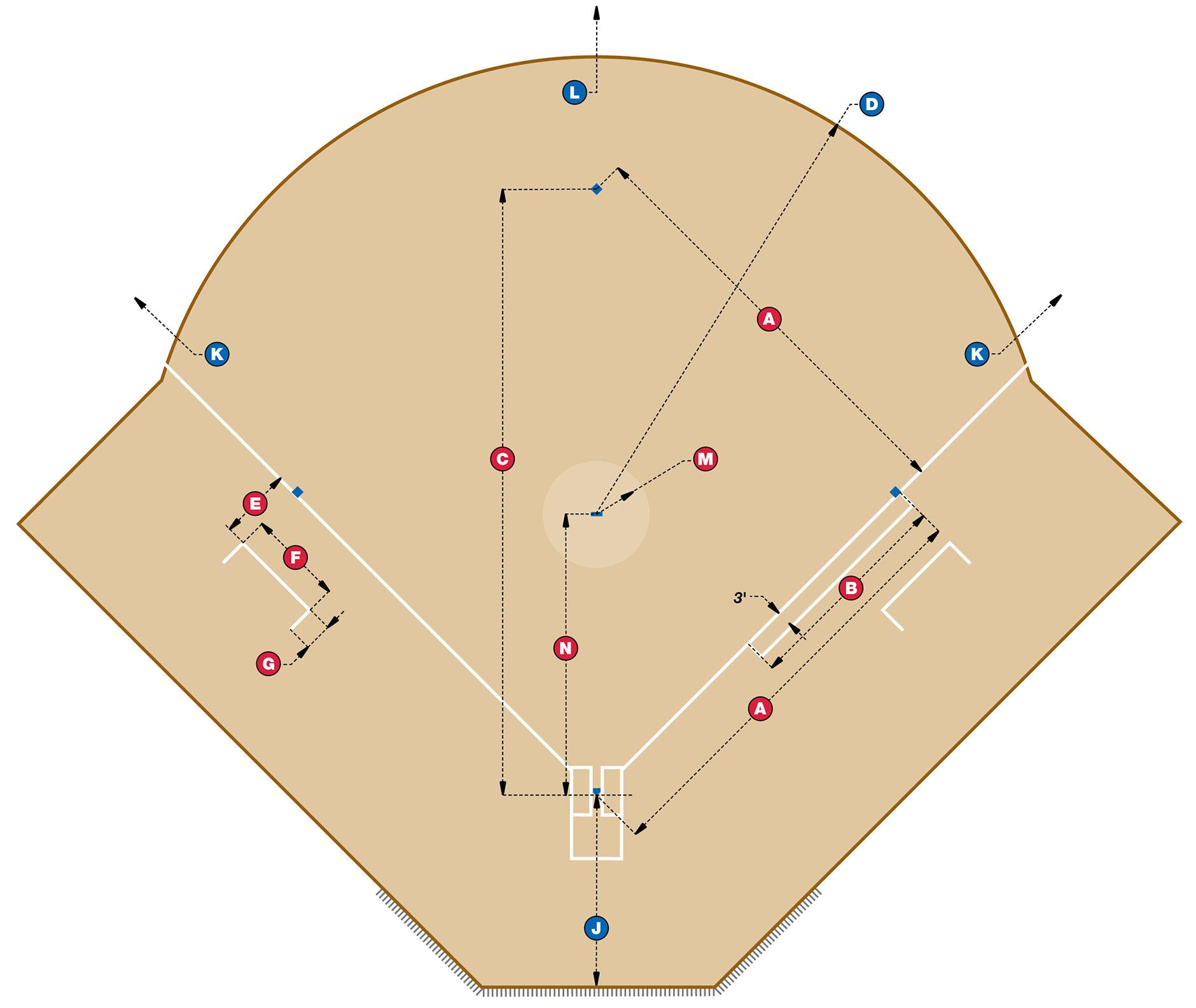 Baseball Field Diagram Softball Field Dimensions Beacon Athletics