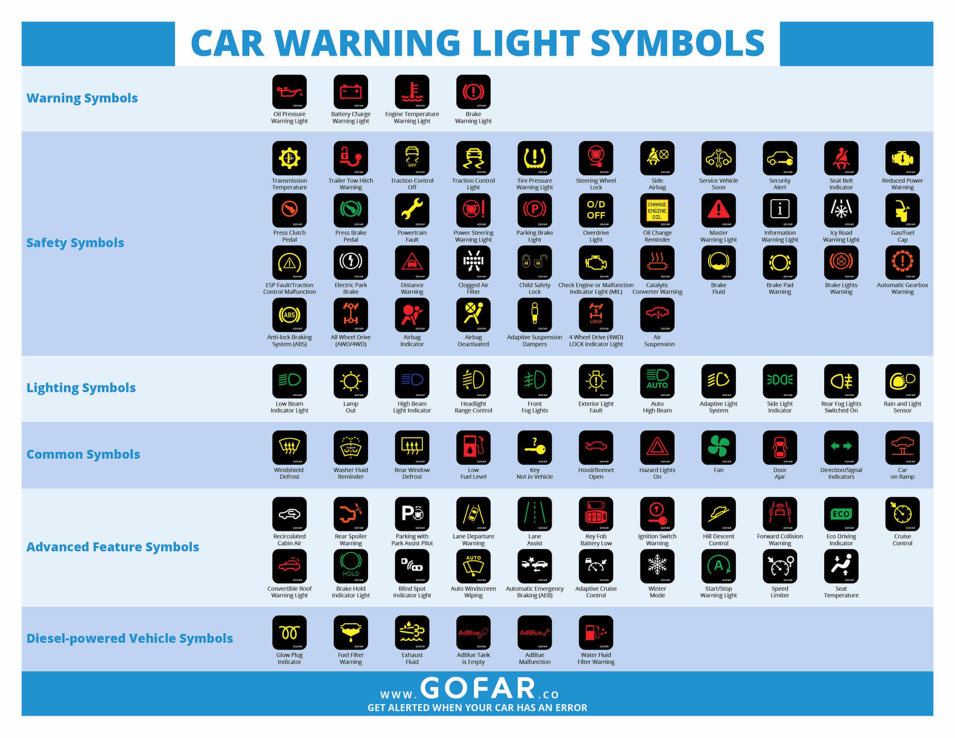Car Dashboard Diagram Car Warning Lights Resource Centre Gofar