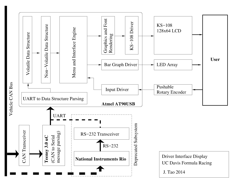 Car Dashboard Diagram Fsae Electric Car Dashboard Display And Interface