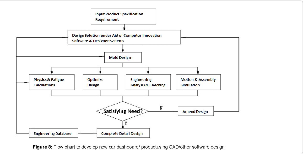 Car Dashboard Diagram Pdf Automotive Product Design And Development Of Car Dashboard