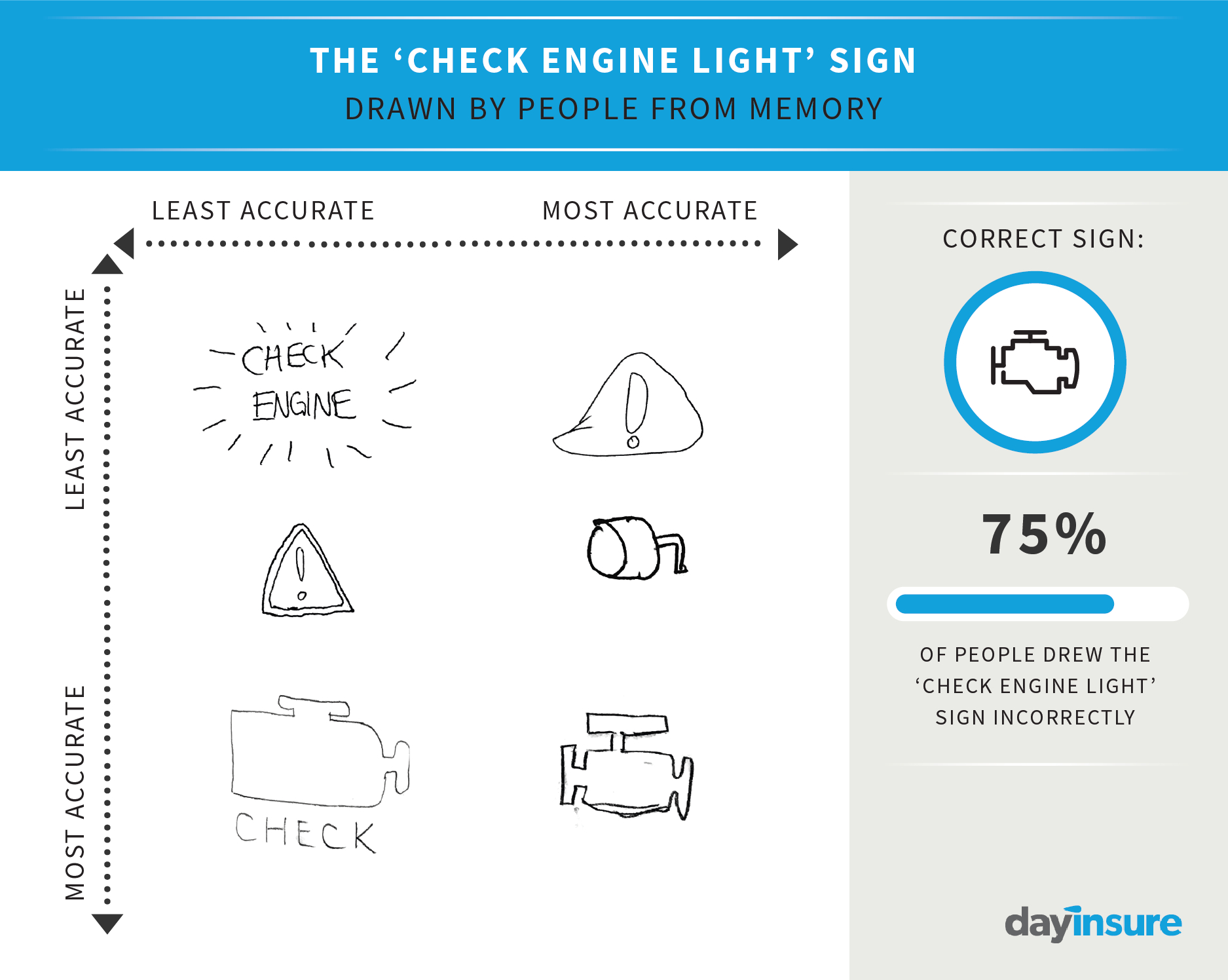 Car Dashboard Diagram Terrible Drawings Of Car Dashboard Warning Lights Show Just How Bad