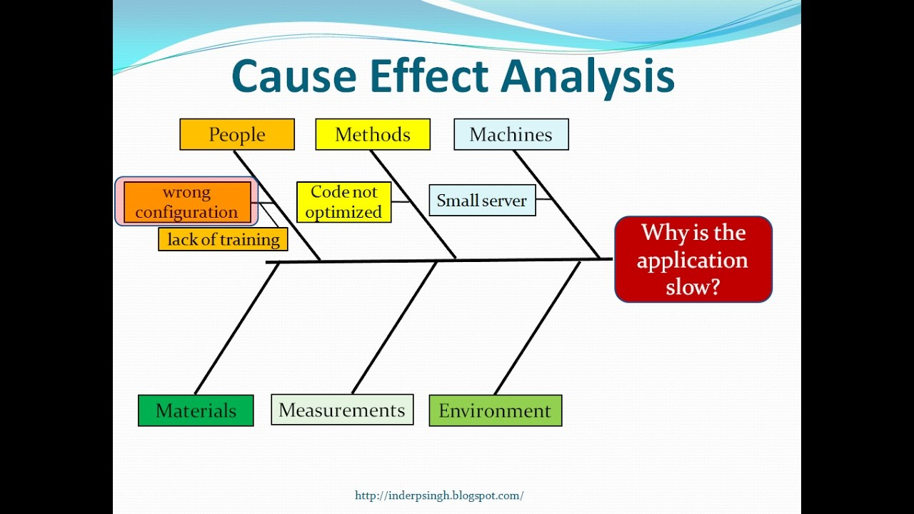 Cause And Effect Diagram Cause And Effect Analysis