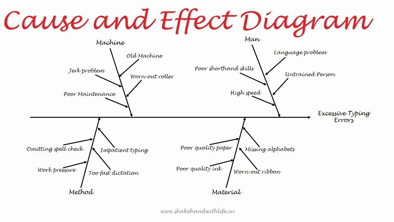 Cause And Effect Diagram Cause And Effect Diagram 7 Qc Tools Fishbone Or Ishikawa Diagram In Quality Control Tqm