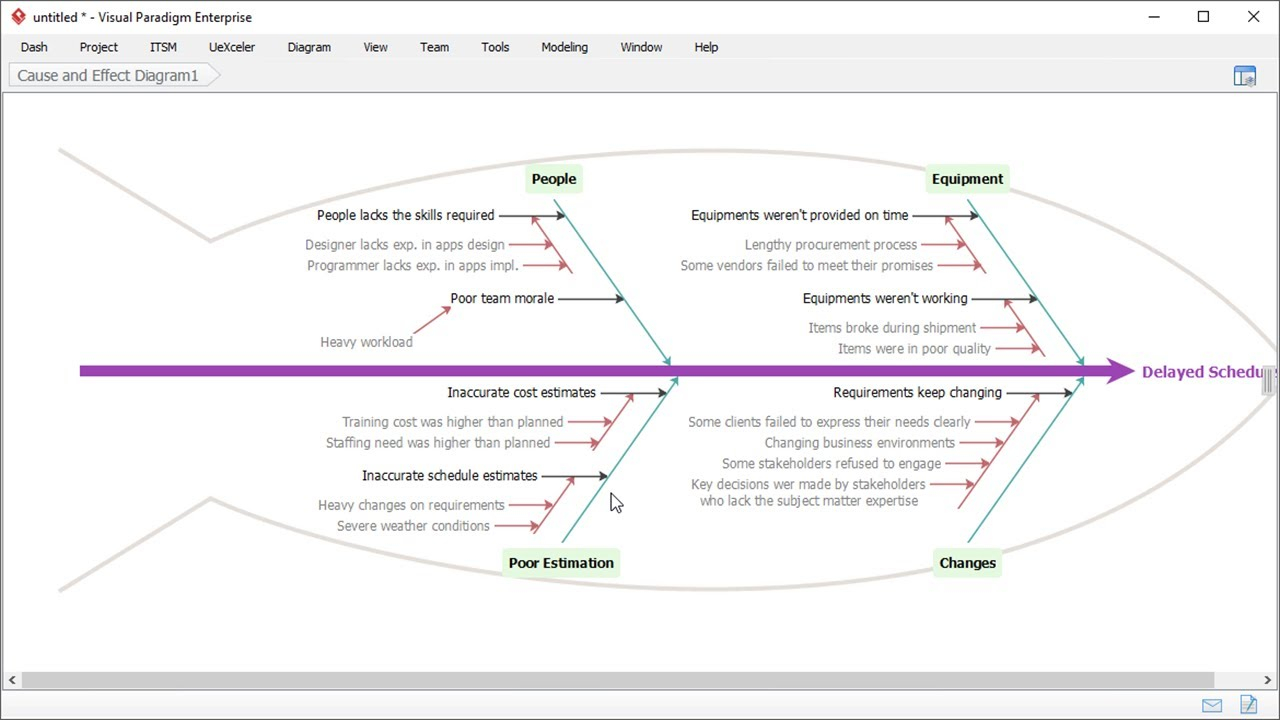 Cause And Effect Diagram Cause And Effect Diagram Fishbone Diagram