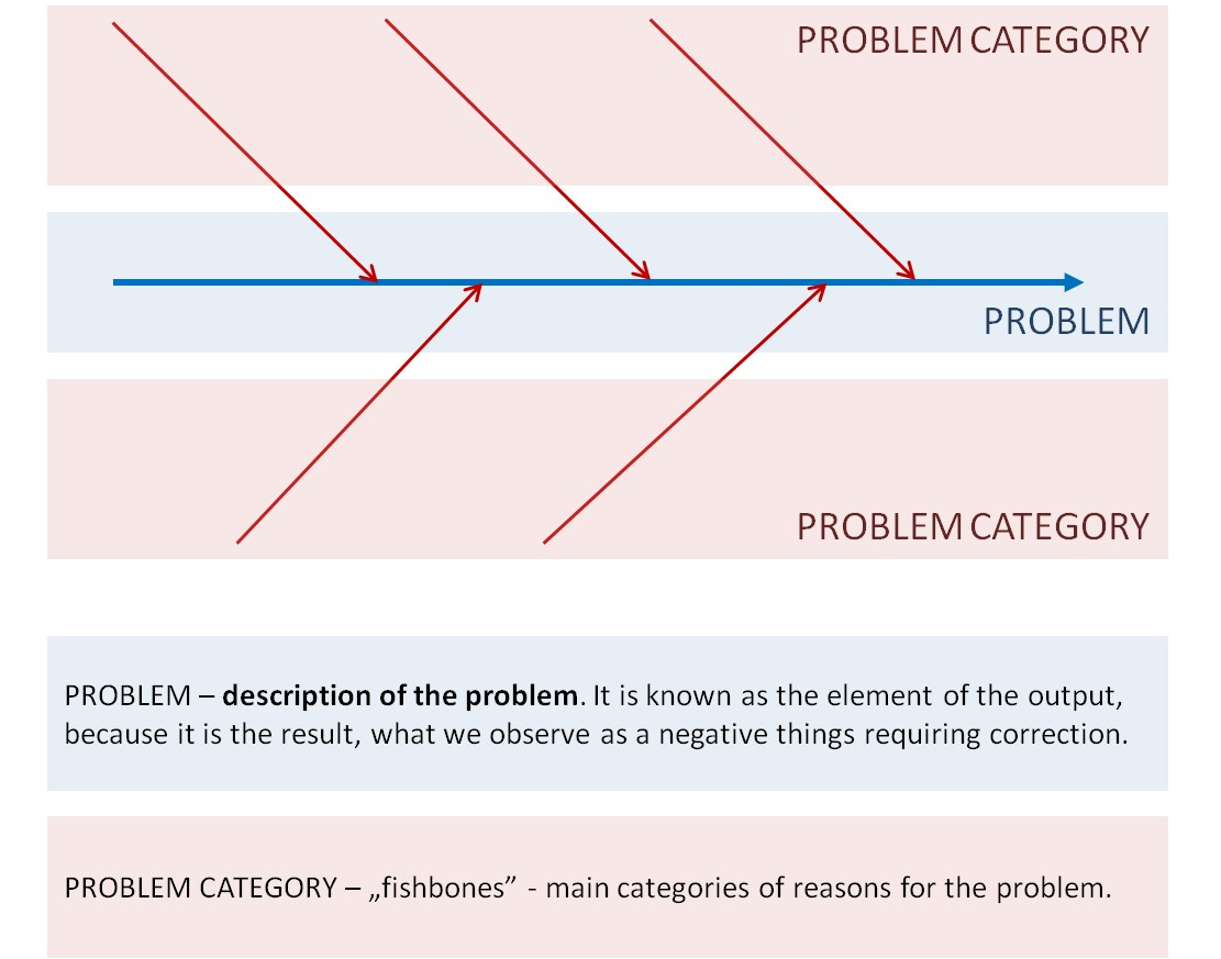 Cause And Effect Diagram Cause And Effect Diagram Fishbone In Continuous Improvement