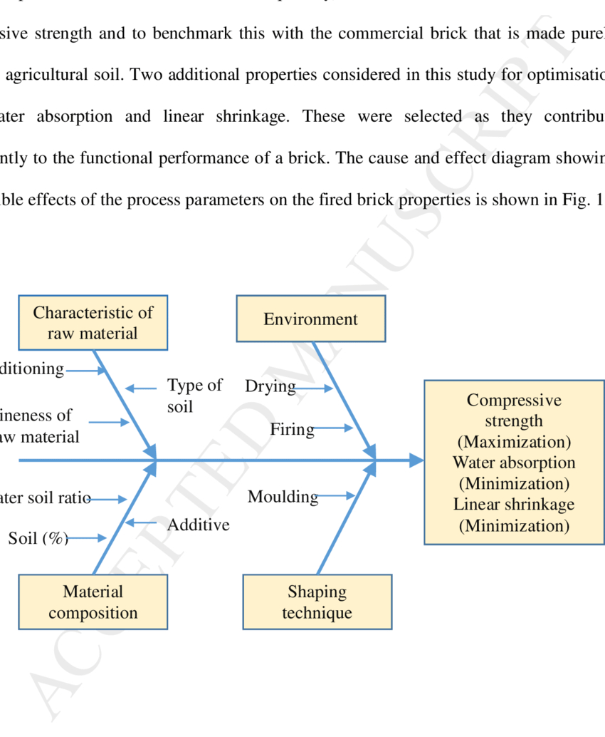 Cause And Effect Diagram Cause And Effect Diagram For Processing Of Fired Bricks Download
