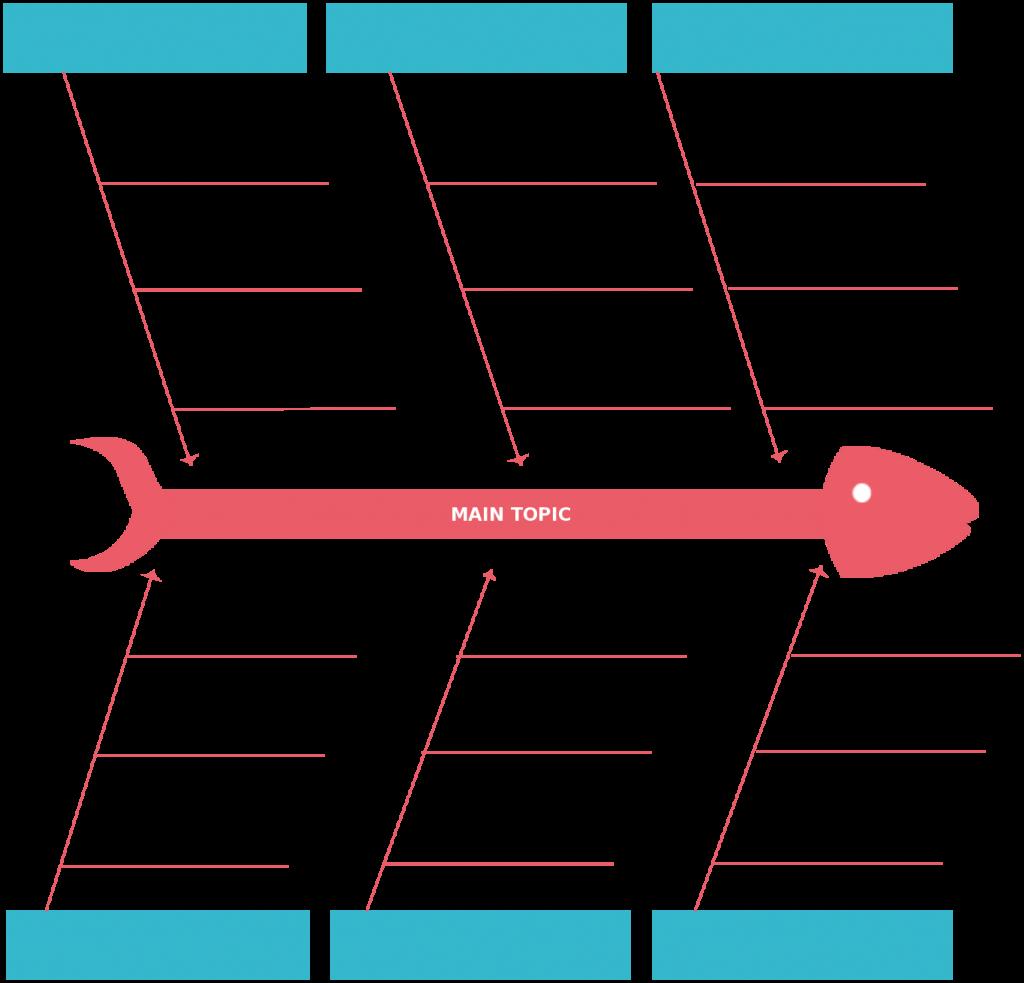 Cause And Effect Diagram Fishbone Diagram Templates Aka Cause And Effect Or Ishikawa Charts