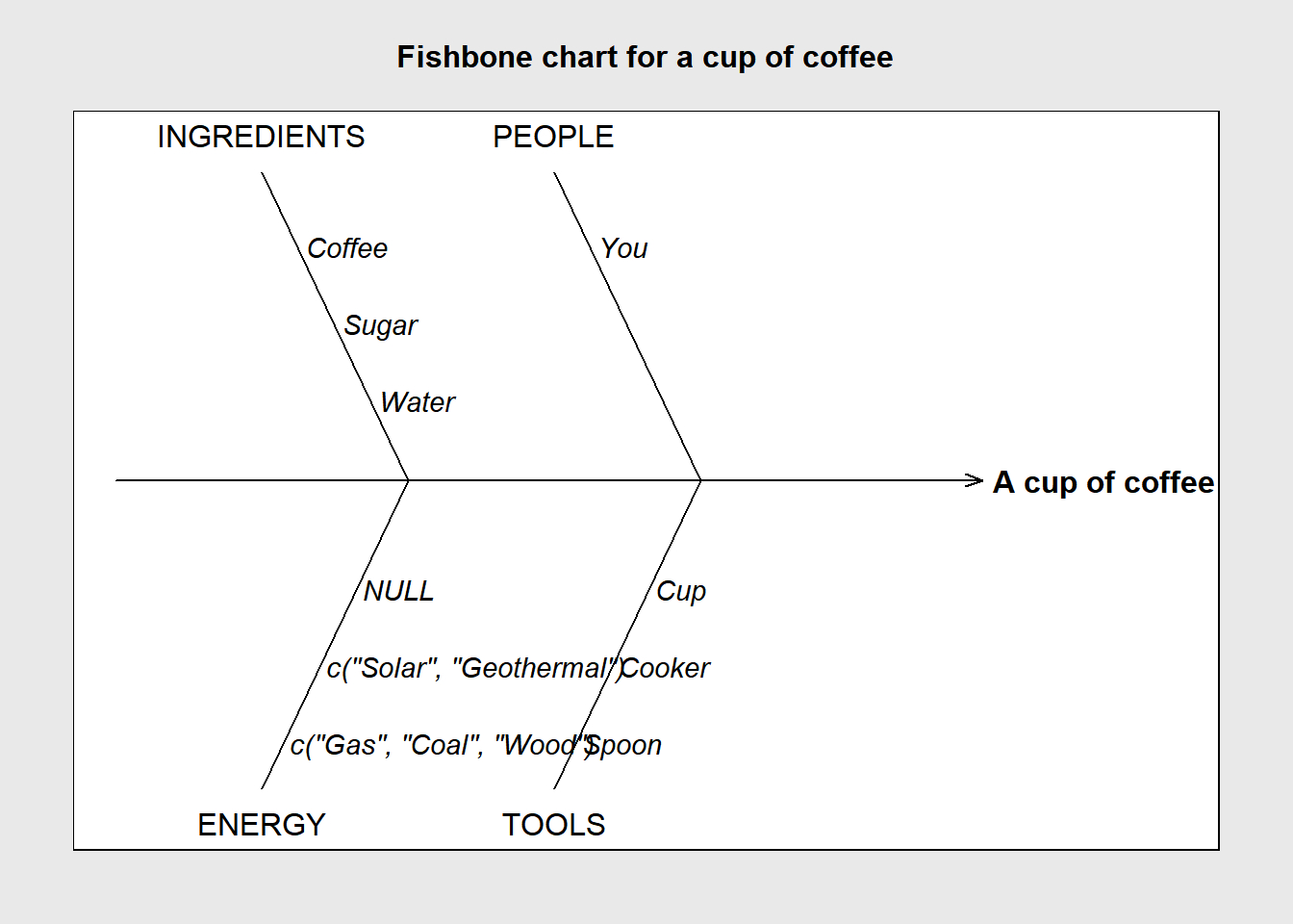 Cause And Effect Diagram How To Create A Sub Branch Within The Cause And Effect Diagram