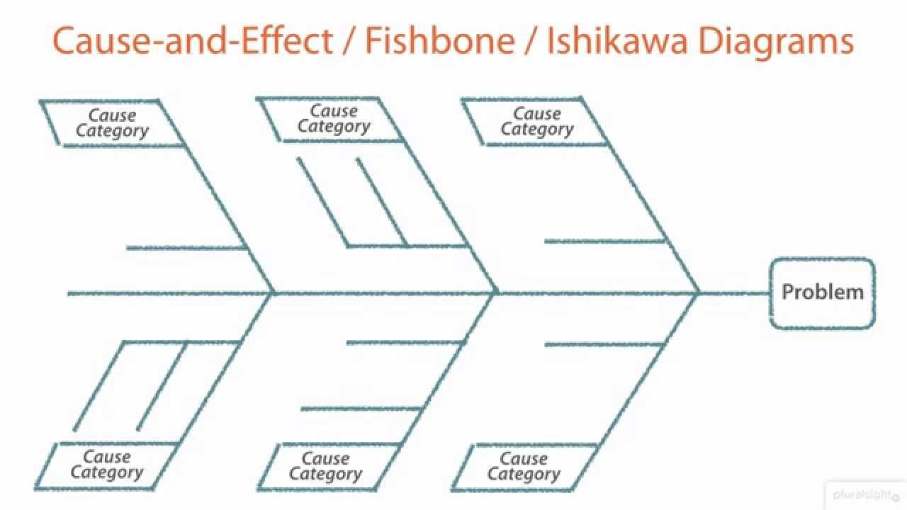 Cause And Effect Diagram Pmp Cause And Effect Diagrams Pareto Diagrams