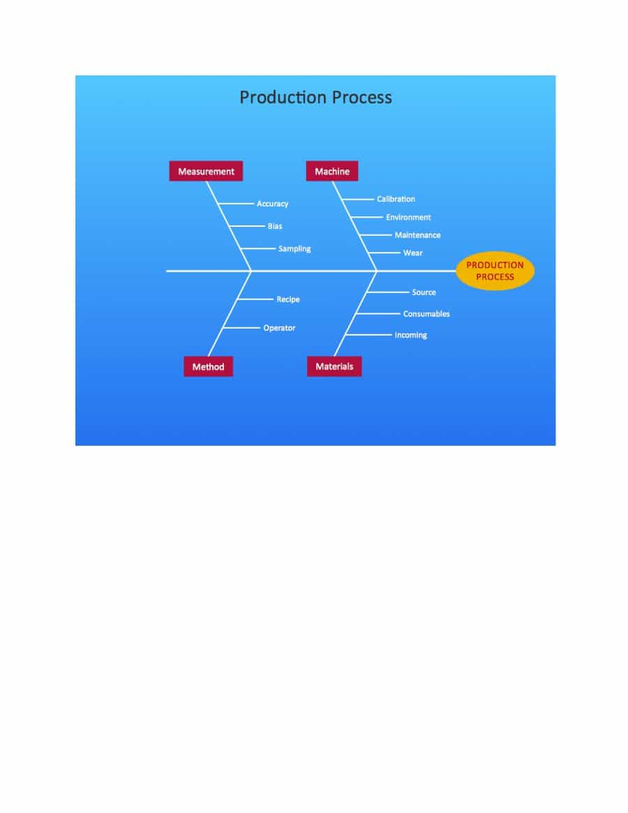 Cause And Effect Diagram Template 43 Great Fishbone Diagram Templates Examples Word Excel