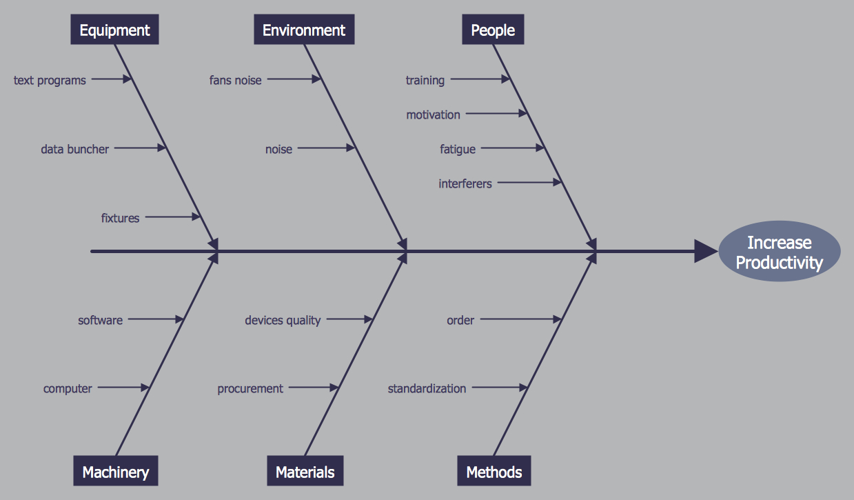 Cause And Effect Diagram Template Cause And Effect Diagram Professional Business Diagrams
