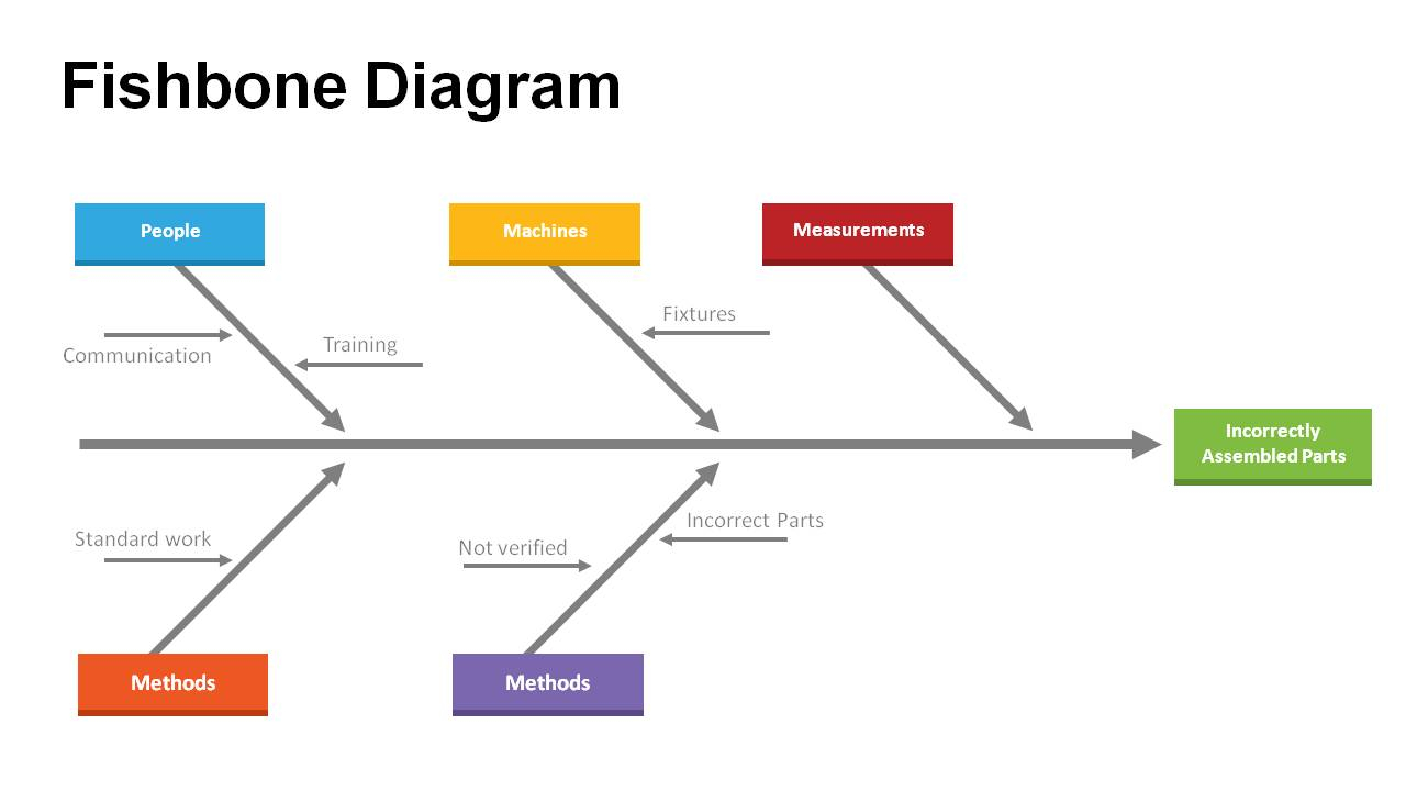 Cause And Effect Diagram Template Cause And Effect Diagram Template For Word Templates Powerpoint