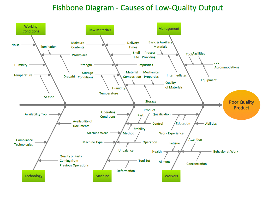 Cause And Effect Diagram Template Conceptdraw Samples Fishbone Diagram