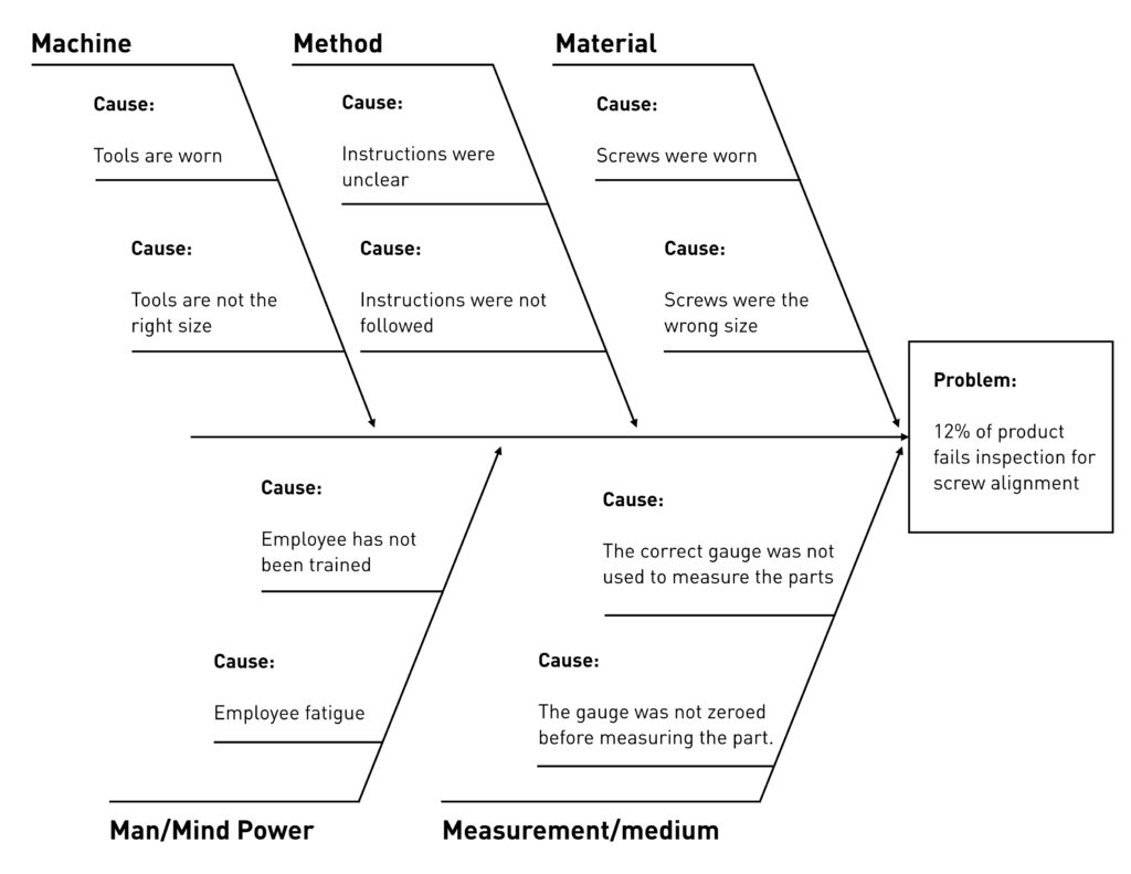 Cause And Effect Diagram Template Fishbone Diagram For Root Cause Analysis Free Template