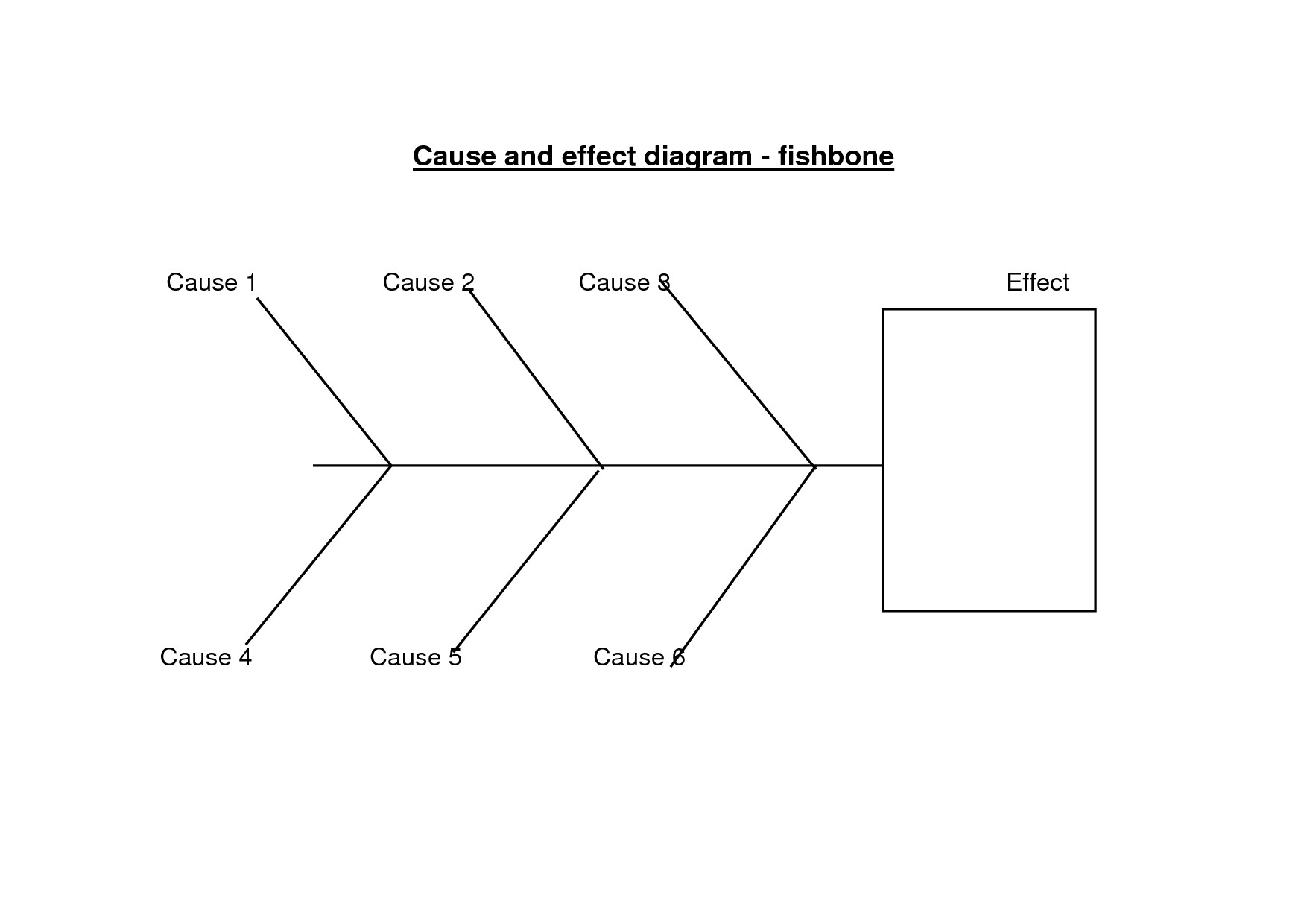 Cause And Effect Diagram Template Fishbone Lab Diagram Template This Is The 2nd Fishbone Overview Of