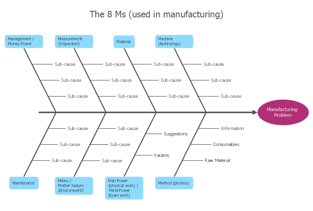 Cause And Effect Diagram Template How Do Fishbone Diagrams Solve Manufacturing Problems