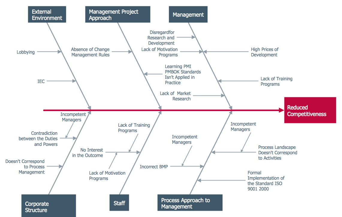 Cause And Effect Diagram Template Ishikawa Diagram Professional Business Diagrams