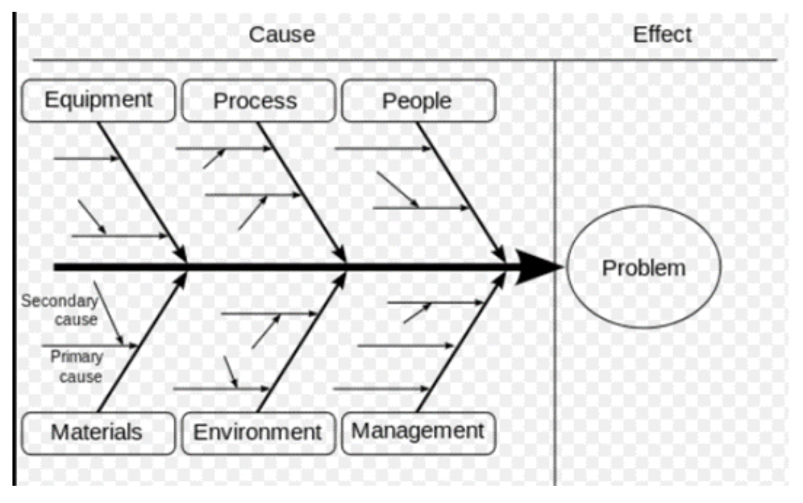 Cause And Effect Diagram Using Cause And Effect Diagrams To Find The Root Cause Of Issues
