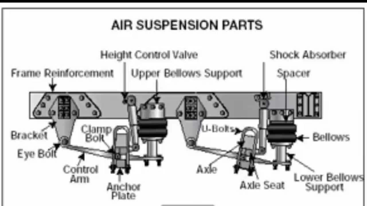 Cdl Pre Trip Inspection Diagram Cdl Pre Trip Inspection Part 3